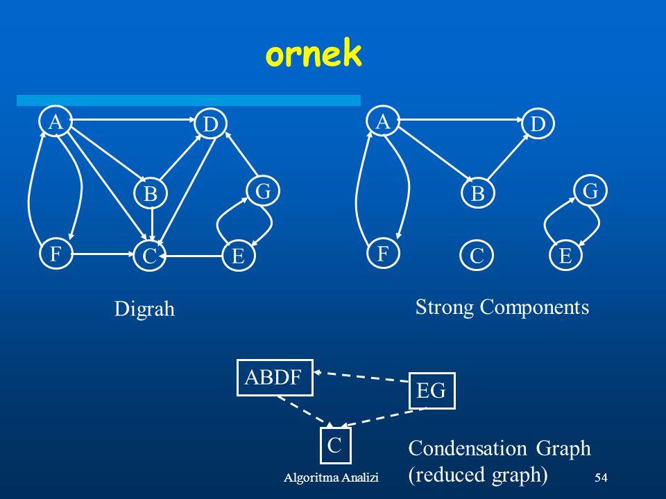 54Algoritma Analizi ornek A F B C D G E A F B C D G E Digrah Strong Components ABDF C EG Condensation Graph (reduced graph)