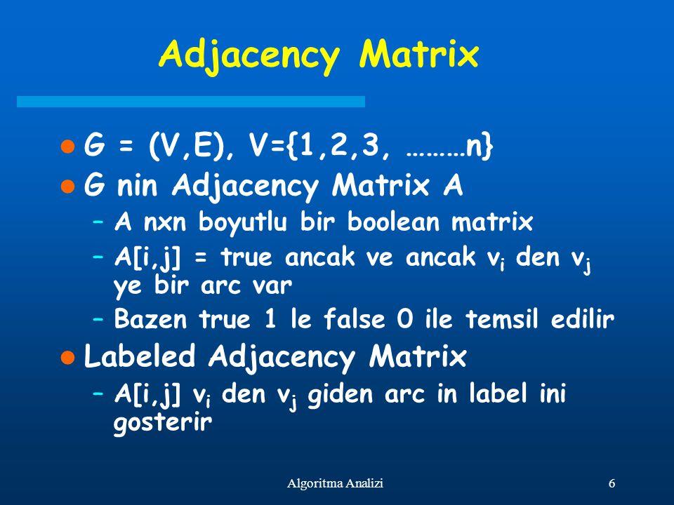 6Algoritma Analizi Adjacency Matrix G = (V,E), V={1,2,3, ………n} G nin Adjacency Matrix A –A nxn boyutlu bir boolean matrix –A[i,j] = true ancak ve anca