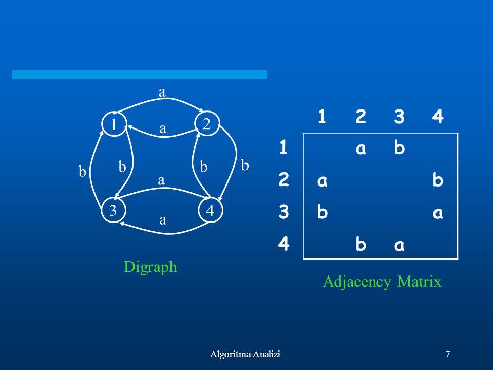 7Algoritma Analizi 1 2 34 b b a a a a b b 1234 1ab 2ab 3ba 4ba Digraph Adjacency Matrix