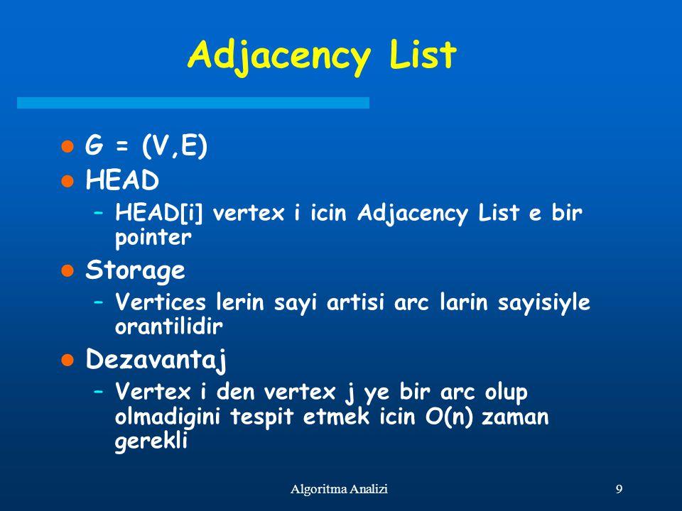9Algoritma Analizi Adjacency List G = (V,E) HEAD –HEAD[i] vertex i icin Adjacency List e bir pointer Storage –Vertices lerin sayi artisi arc larin say