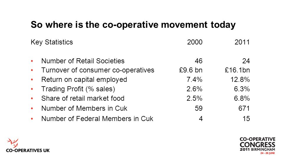 So where is the co-operative movement today Key Statistics20002011 Number of Retail Societies4624 Turnover of consumer co-operatives£9.6 bn£16.1bn Return on capital employed7.4%12.8% Trading Profit (% sales)2.6%6.3% Share of retail market food2.5%6.8% Number of Members in Cuk59671 Number of Federal Members in Cuk415