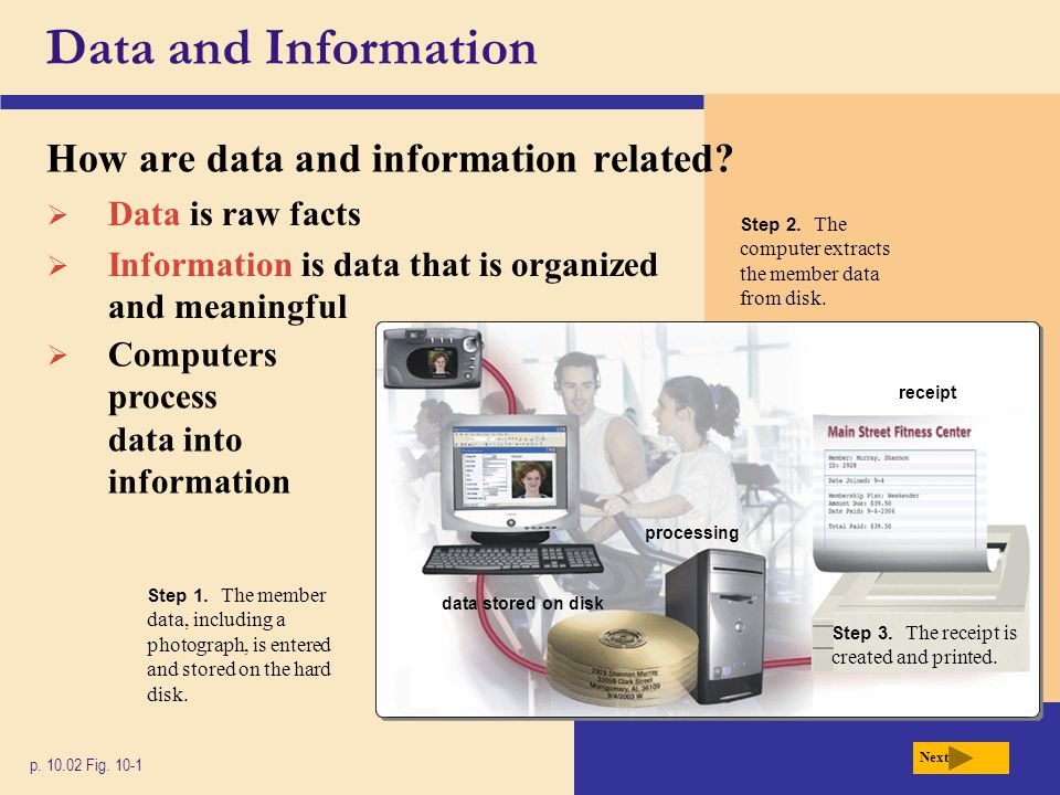 Data and Information How are data and information related? p. 10.02 Fig. 10-1 Next processing data stored on disk Step 1. The member data, including a