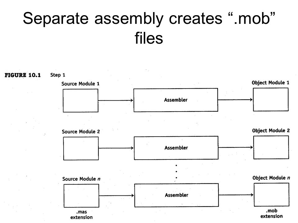 Separate assembly creates .mob files