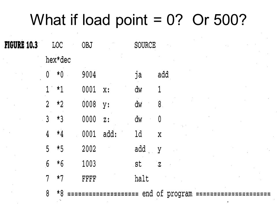 What if load point = 0 Or 500