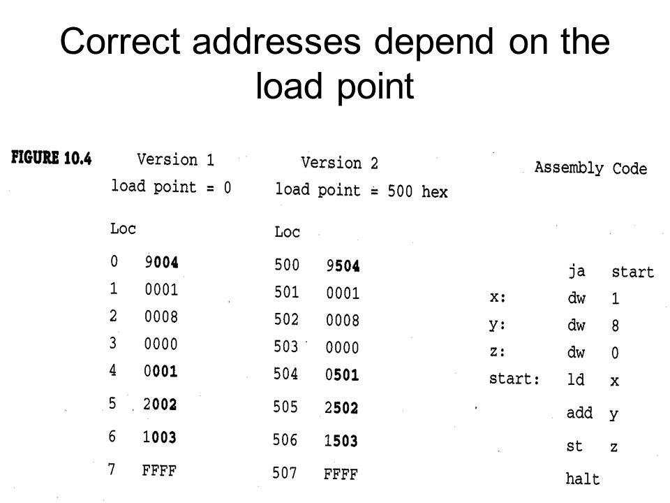Correct addresses depend on the load point