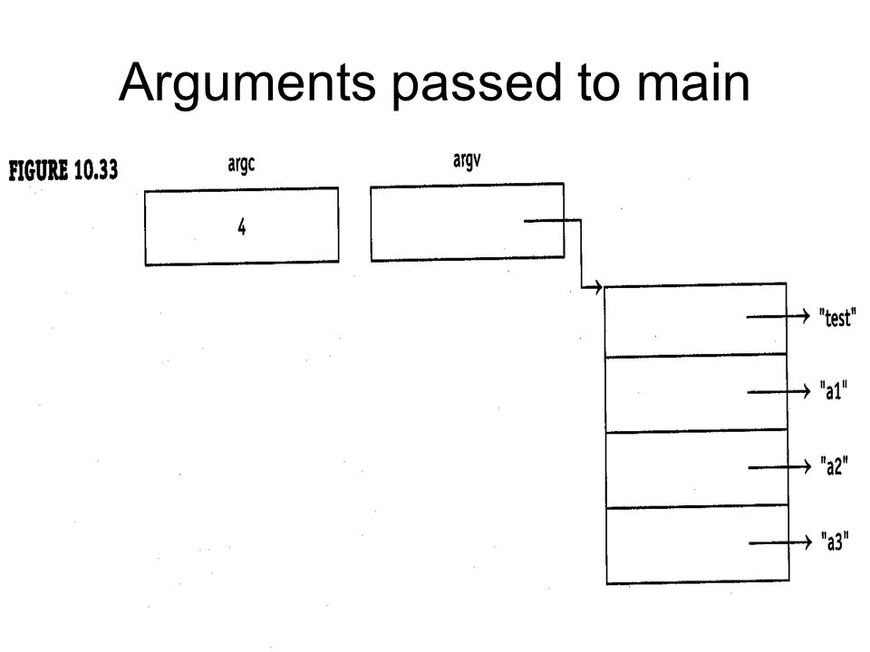Arguments passed to main
