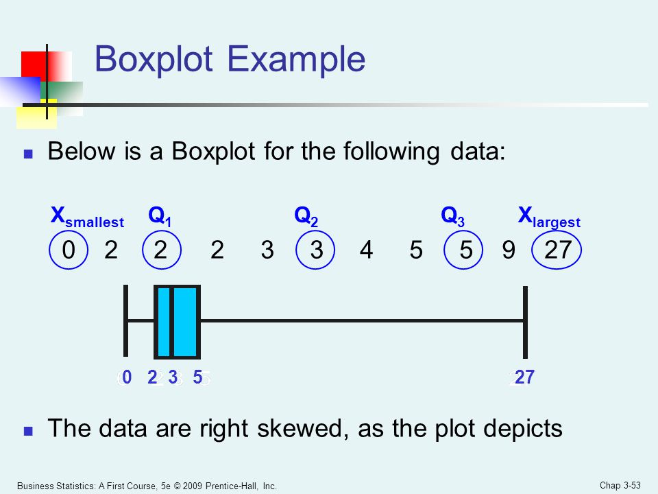Business Statistics: A First Course, 5e © 2009 Prentice-Hall, Inc. Chap 3-53 Boxplot Example Below is a Boxplot for the following data: 0 2 2 2 3 3 4
