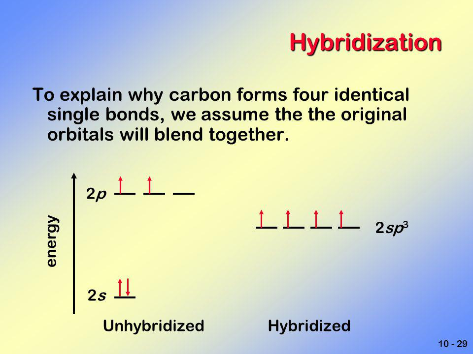 10 - 29 Hybridization To explain why carbon forms four identical single bonds, we assume the the original orbitals will blend together. Unhybridized H