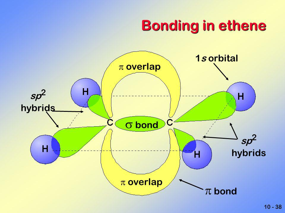 10 - 38 Bonding in ethene 1s orbital  overlap  bond  bond  overlap sp 2 hybrids sp 2 hybrids