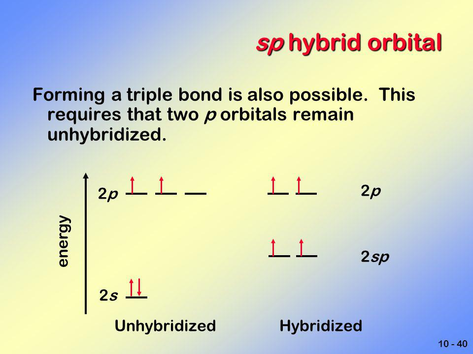 10 - 40 sp hybrid orbital Forming a triple bond is also possible. This requires that two p orbitals remain unhybridized. Unhybridized Hybridized energ