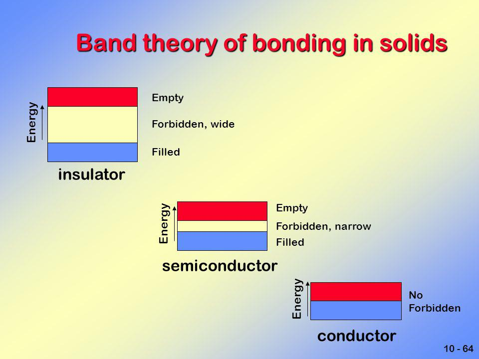 10 - 64 Band theory of bonding in solids insulator semiconductor conductor Energy Empty Forbidden, wide Filled Empty Forbidden, narrow Filled No Forbi