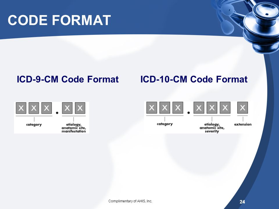 ICD-10-CM DIAGNOSIS CODES – FORMAT & STRUCTURE 3-7 characters in length Approximately 68,000 codes Digit 1 is alpha, digit 2 and 3 are numeric; digit