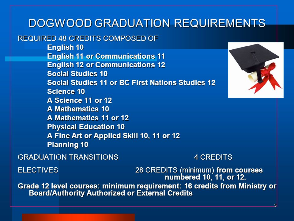 DOGWOOD GRADUATION REQUIREMENTS REQUIRED 48 CREDITS COMPOSED OF English 10 English 11 or Communications 11 English 12 or Communications 12 Social Stud
