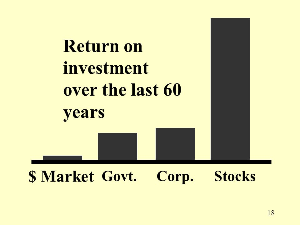18 $ Market Govt.Corp.Stocks Return on investment over the last 60 years