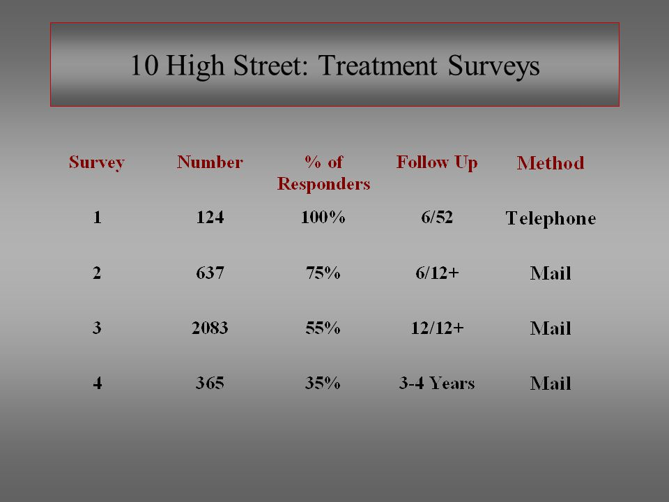 10 High Street. Research Areas.