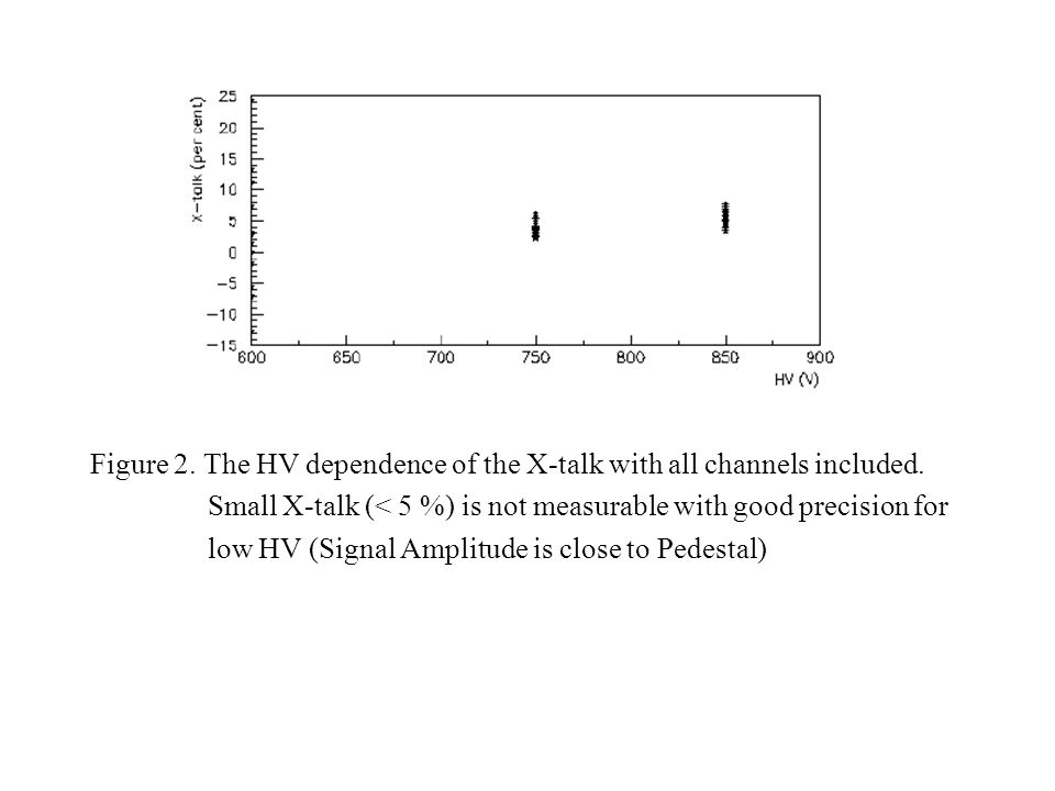 Figure 2. The HV dependence of the X-talk with all channels included.