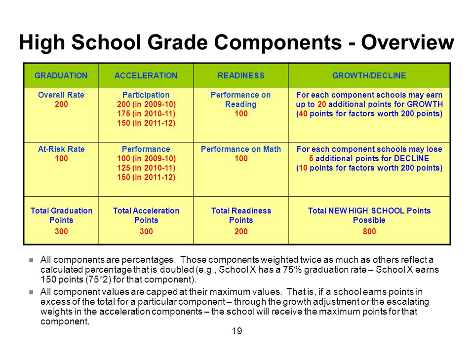 19 High School Grade Components - Overview GRADUATIONACCELERATIONREADINESSGROWTH/DECLINE Overall Rate 200 Participation 200 (in 2009-10) 175 (in 2010-