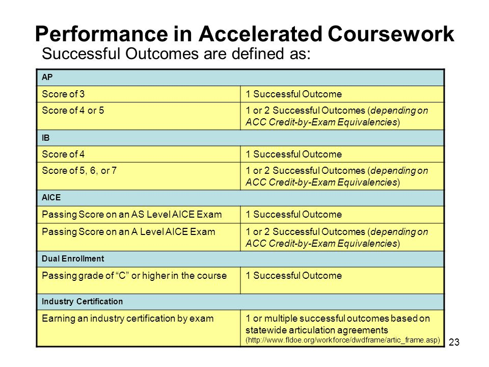 23 Performance in Accelerated Coursework Successful Outcomes are defined as: AP Score of 31 Successful Outcome Score of 4 or 51 or 2 Successful Outcom