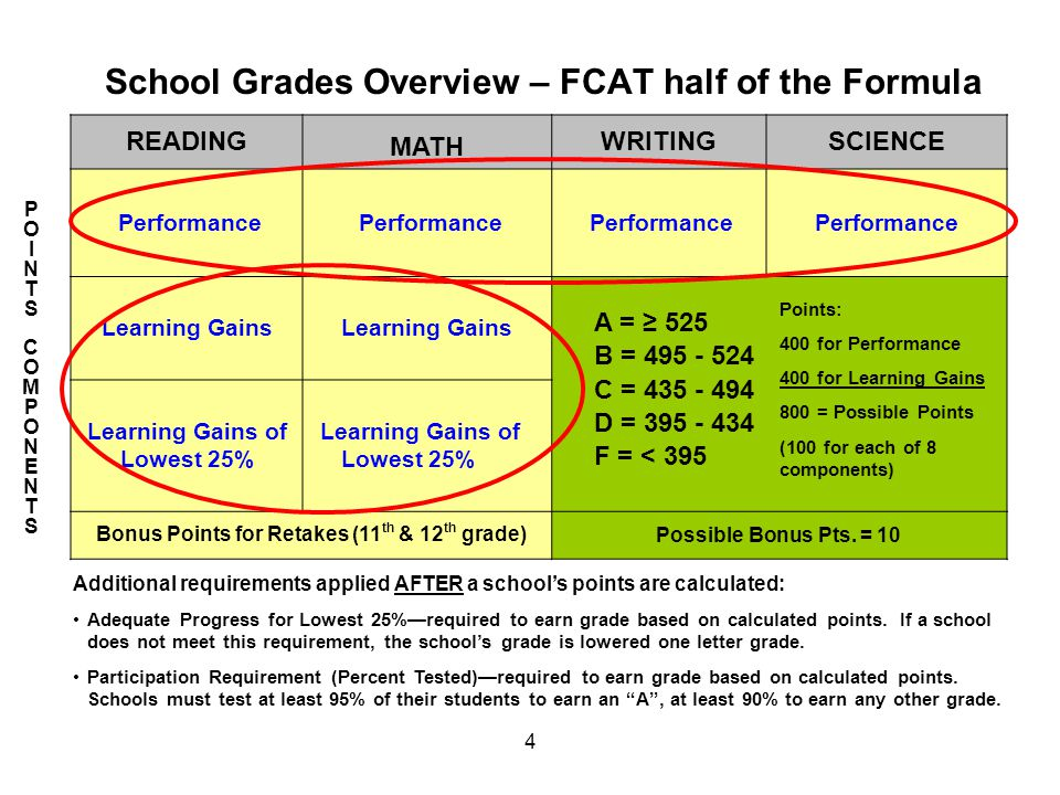4 School Grades Overview – FCAT half of the Formula READING MATH WRITINGSCIENCE Performance Learning Gains Learning Gains Learning Gains of Lowest 25%
