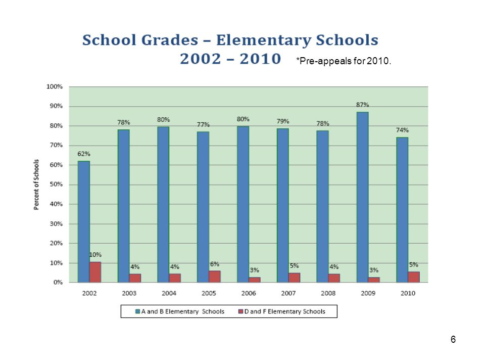 27 Combination Schools Combination schools that serve high school grades receive a grade that re-weights the FCAT measures and the new high school measures: –Grade K-12 schools are weighted 80% on the FCAT measures, and 20% on the non-FCAT measures (vs.