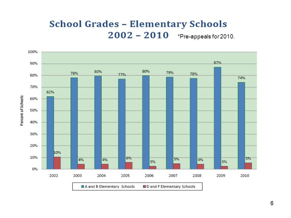 17 Still to Come: High School Grades, 2009-10