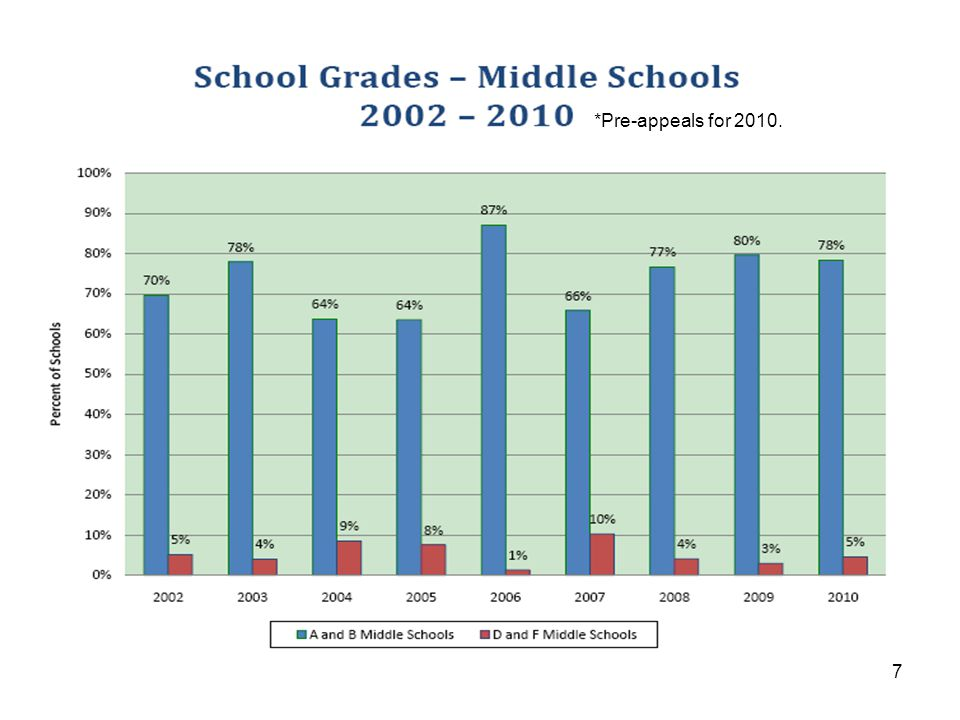 Review of High School Grades Senate Bill 1908 (2008 Legislative Session) requires a significant change to the way high schools are graded beginning with the 2009-10 School Year.