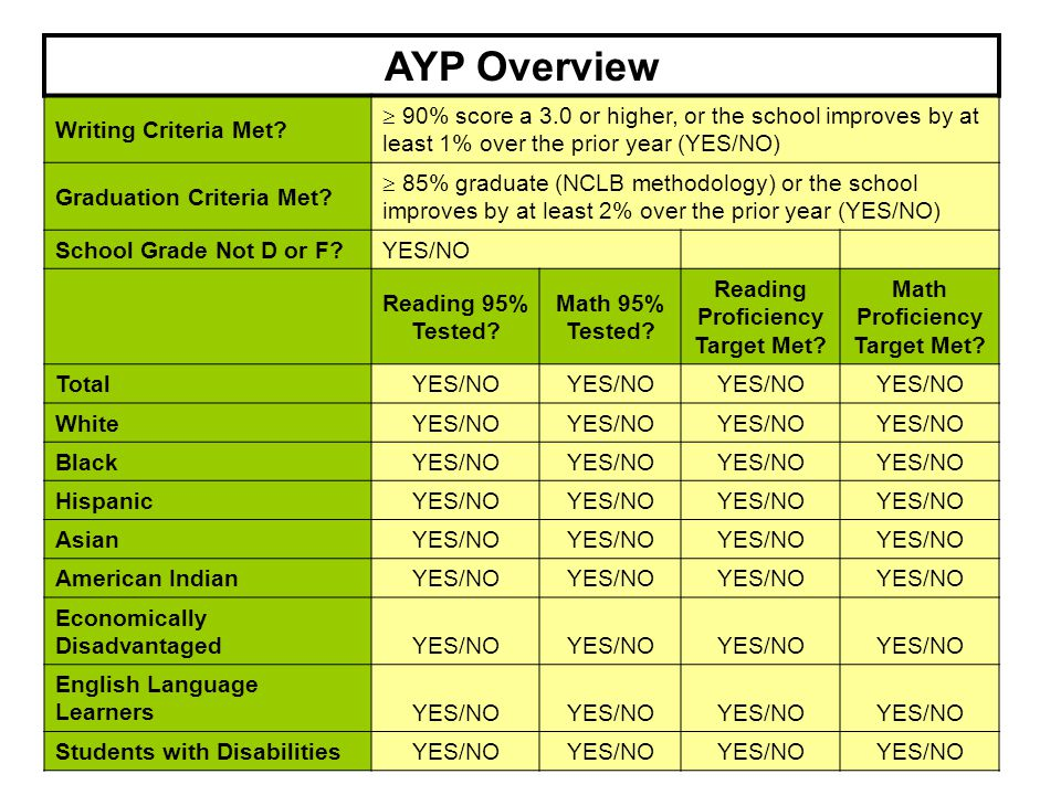 9 AYP Overview Writing Criteria Met?  90% score a 3.0 or higher, or the school improves by at least 1% over the prior year (YES/NO) Graduation Criter