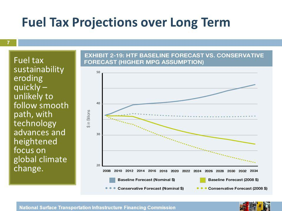 National Surface Transportation Infrastructure Financing Commission Fuel Tax Projections over Long Term Fuel tax sustainability eroding quickly – unlikely to follow smooth path, with technology advances and heightened focus on global climate change.