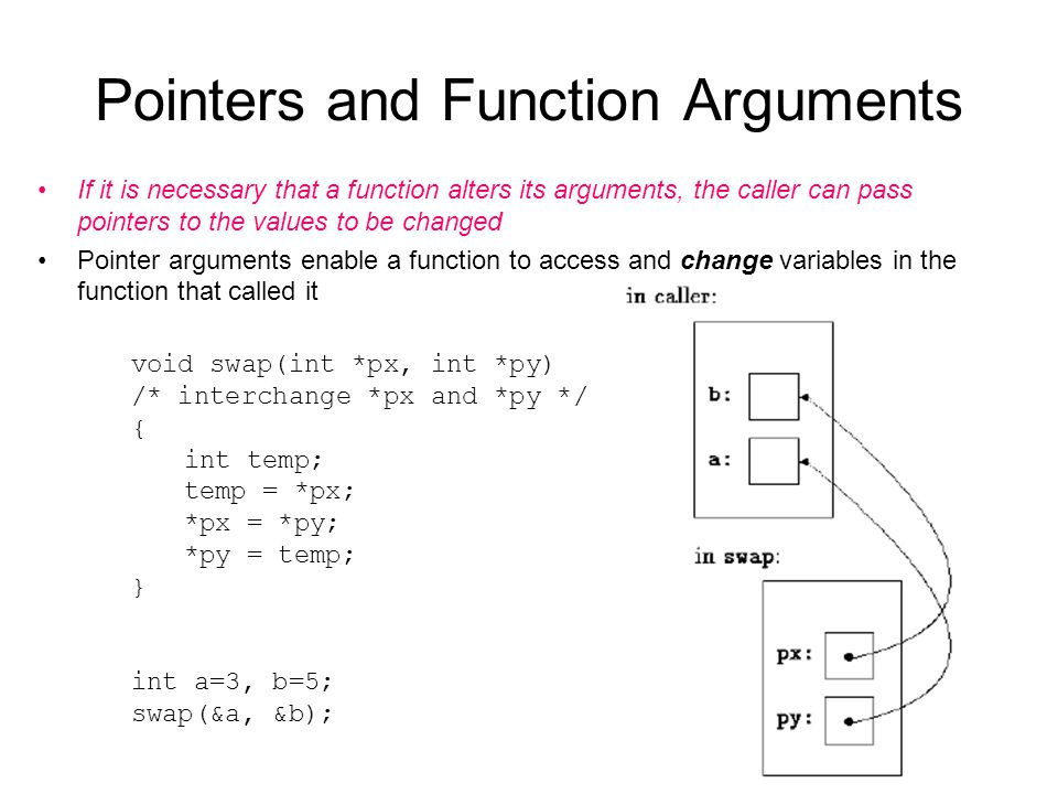 Pointers and Function Arguments void swap(int *px, int *py) /* interchange *px and *py */ { int temp; temp = *px; *px = *py; *py = temp; } int a=3, b=