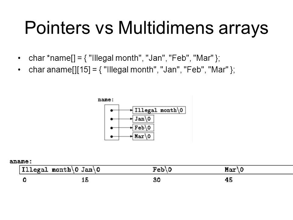 Pointers vs Multidimens arrays char *name[] = {