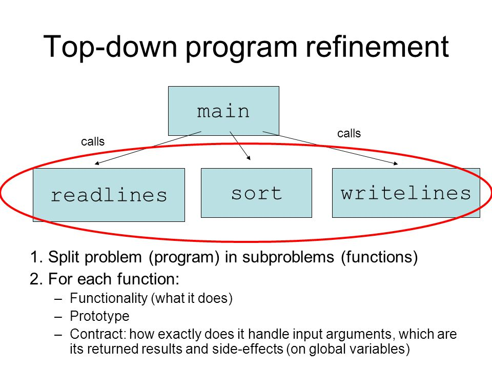 Top-down program refinement 1.Split problem (program) in subproblems (functions) 2.For each function: –Functionality (what it does) –Prototype –Contra