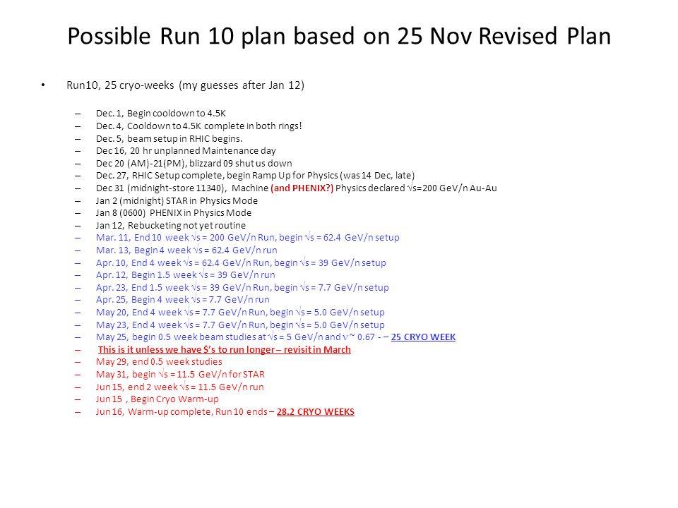 Through 11 Jan store 11433, ZDC Singles correction for STAR is wrong, PHENIX ZDC thresholds adjustments in progress (?)