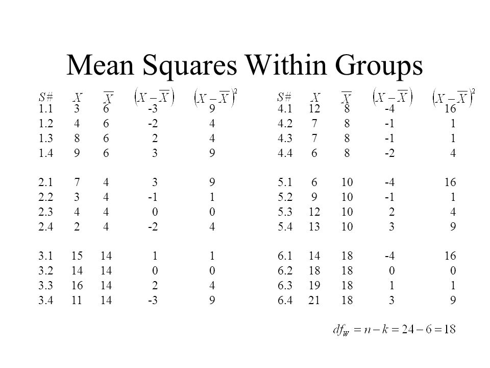 Mean Squares Within Groups 1.1 1.2 1.3 1.4 2.1 2.2 2.3 2.4 3.1 3.2 3.3 3.4 4.1 4.2 4.3 4.4 5.1 5.2 5.3 5.4 6.1 6.2 6.3 6.4 3 4 8 9 7 3 4 2 15 14 16 11 12 7 6 9 12 13 14 18 19 21 944991041049944991041049 16 1 4 16 1 4 9 16 0 1 9 6 4 14 8 10 18 -3 -2 2 3 0 -2 1 0 2 -3 -4 -2 -4 2 3 -4 0 1 3