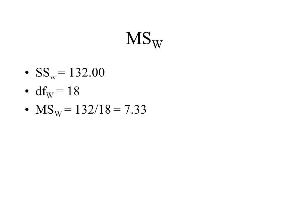 MS W SS w = 132.00 df W = 18 MS W = 132/18 = 7.33