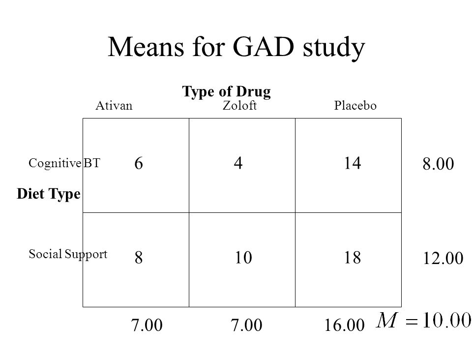 Means for GAD study Type of Drug Diet Type Ativan Zoloft Placebo Social Support Cognitive BT 64 10 14 818 16.007.00 12.00 8.00