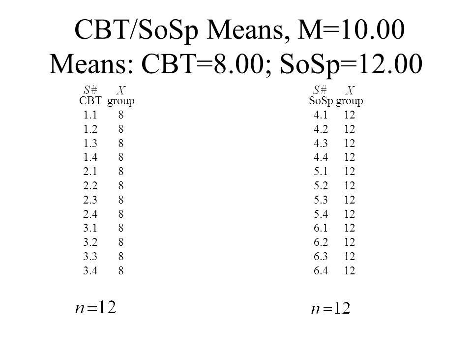CBT/SoSp Means, M=10.00 Means: CBT=8.00; SoSp=12.00 CBT 1.1 1.2 1.3 1.4 2.1 2.2 2.3 2.4 3.1 3.2 3.3 3.4 SoSp 4.1 4.2 4.3 4.4 5.1 5.2 5.3 5.4 6.1 6.2 6.3 6.4 group 8 group 12