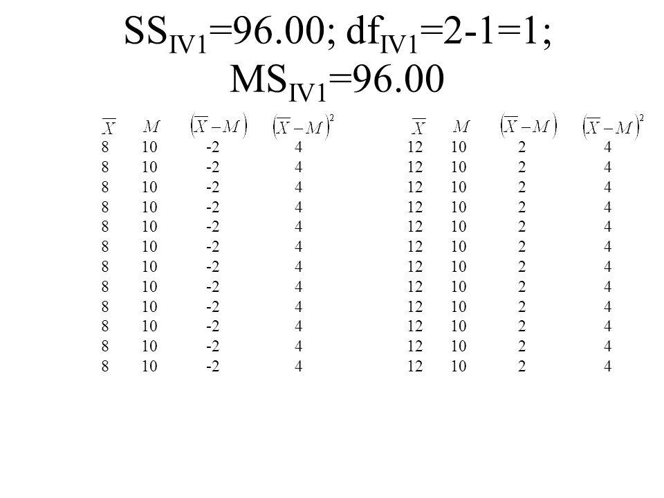 888888888888888888888888 SS IV1 =96.00; df IV1 =2-1=1; MS IV1 =96.00 10 -2 444444444444444444444444 12 10 222222222222222222222222 444444444444444444444444