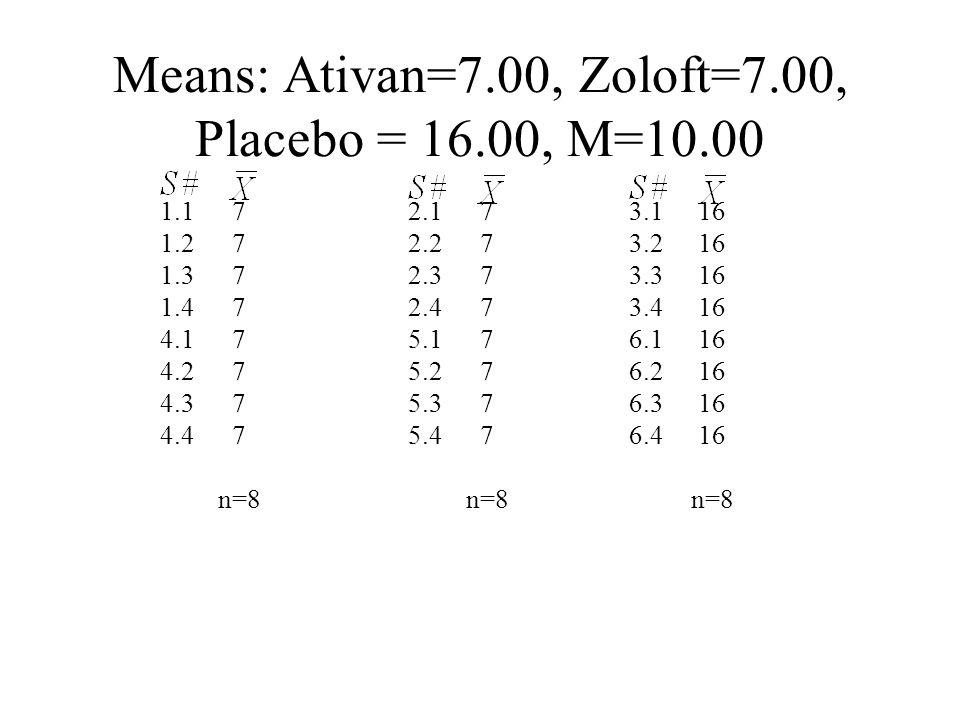 Means: Ativan=7.00, Zoloft=7.00, Placebo = 16.00, M=10.00 1.1 1.2 1.3 1.4 4.1 4.2 4.3 4.4 3.1 3.2 3.3 3.4 6.1 6.2 6.3 6.4 7 n=8 16 n=8 2.1 2.2 2.3 2.4 5.1 5.2 5.3 5.4 7 n=8