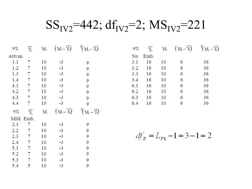 SS IV2 =442; df IV2 =2; MS IV2 =221 Ativan 1.1 1.2 1.3 1.4 4.1 4.2 4.3 4.4.77777777.77777777 10 -3 9999999999999999 No 3.1 3.2 3.3 3.4 6.1 6.2 6.3 6.4 Emb.