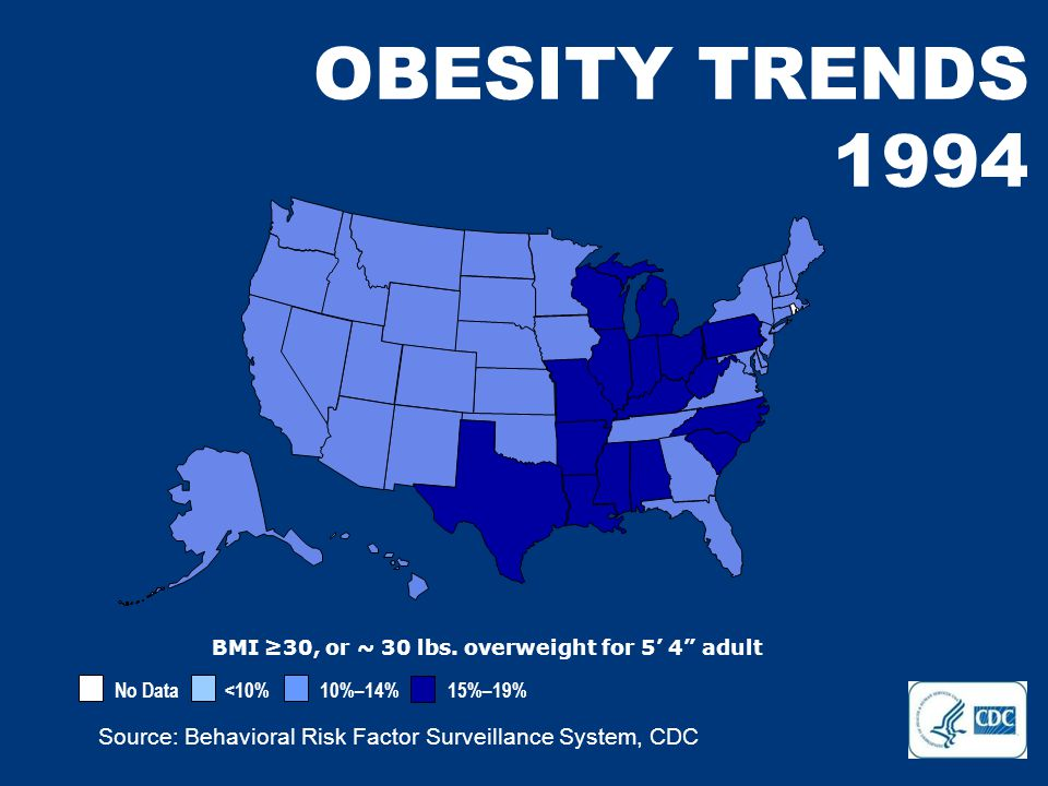 No Data <10% 10%–14% 15%–19% Source: Behavioral Risk Factor Surveillance System, CDC OBESITY TRENDS 1994 BMI ≥30, or ~ 30 lbs.