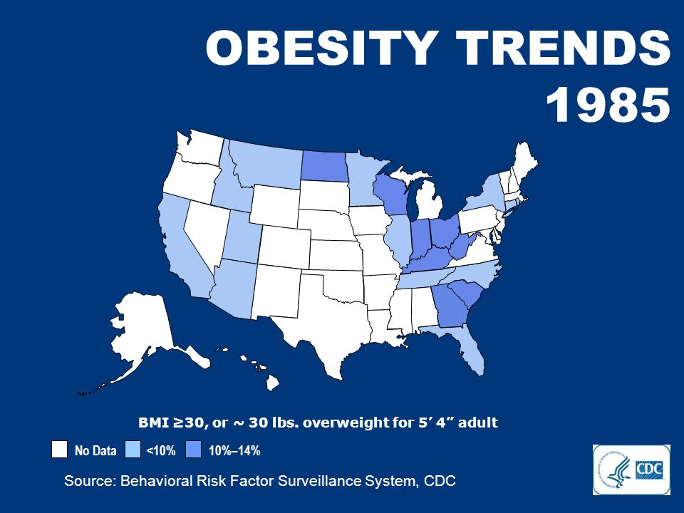 No Data <10% 10%–14% 15%–19% 20%–24% 25%–29% ≥30% Source: Behavioral Risk Factor Surveillance System, CDC OBESITY TRENDS 2006 BMI ≥30, or ~ 30 lbs.