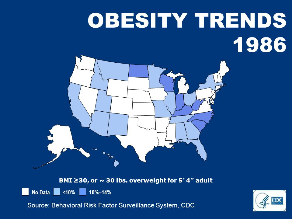 No Data <10% 10%–14% 15%–19% 20%–24% 25%–29% ≥30% Source: Behavioral Risk Factor Surveillance System, CDC OBESITY TRENDS 2007 BMI ≥30, or ~ 30 lbs.