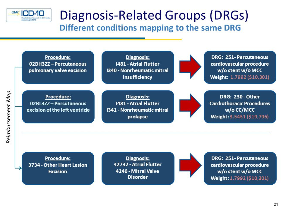21 Diagnosis-Related Groups (DRGs) Different conditions mapping to the same DRG Procedure: 3734 - Other Heart Lesion Excision ICD-9 Diagnosis: 42732 - Atrial Flutter 4240 - Mitral Valve Disorder DRG: 251- Percutaneous cardiovascular procedure w/o stent w/o MCC Weight: 1.7992 ($10,301) Procedure: 02BH3ZZ – Percutaneous pulmonary valve excision Diagnosis: I481 - Atrial Flutter I340 - Nonrheumatic mitral insufficiency DRG: 251- Percutaneous cardiovascular procedure w/o stent w/o MCC Weight: 1.7992 ($10,301) Reimbursement Map Procedure: 02BL3ZZ – Percutaneous excision of the left ventricle Diagnosis: I481 - Atrial Flutter I341 - Nonrheumatic mitral prolapse DRG: 230 - Other Cardiothoracic Procedures w/o CC/MCC Weight: 3.5451 ($19,796) ICD-10