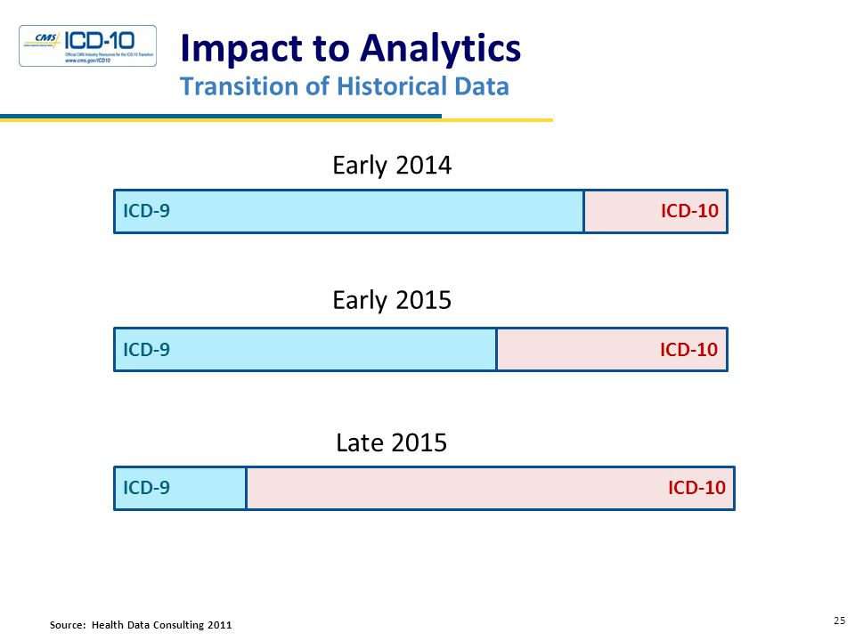 Impact to Analytics Transition of Historical Data 25 Crosswalks ICD-9ICD-10ICD-9ICD-10ICD-9ICD-10 Early 2015 Late 2015 Early 2014 Source: Health Data Consulting 2011Resources
