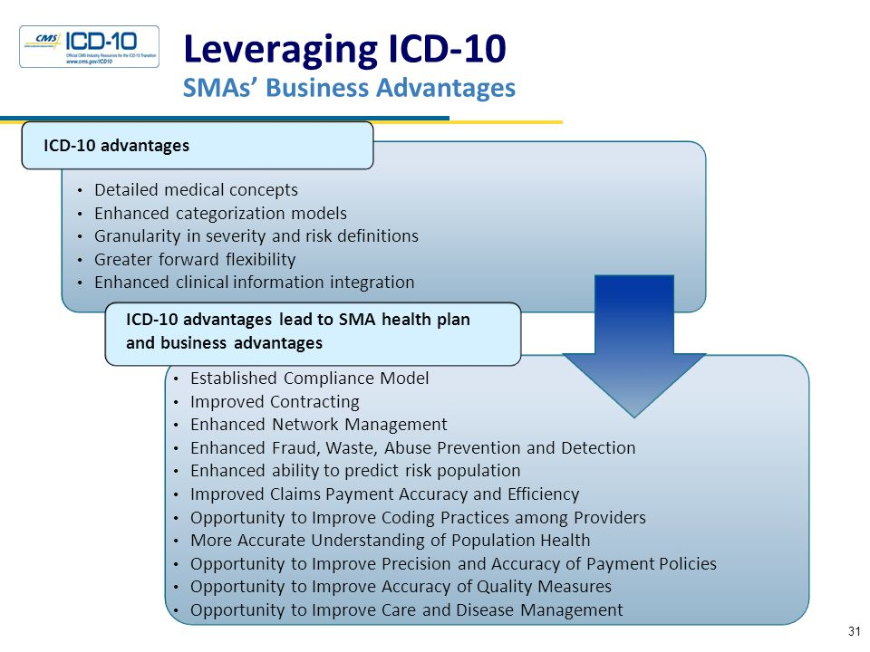 Leveraging ICD-10 SMAs' Business Advantages ICD-10 advantages ICD-10 advantages lead to SMA health plan and business advantages Detailed medical concepts Enhanced categorization models Granularity in severity and risk definitions Greater forward flexibility Enhanced clinical information integration Established Compliance Model Improved Contracting Enhanced Network Management Enhanced Fraud, Waste, Abuse Prevention and Detection Enhanced ability to predict risk population Improved Claims Payment Accuracy and Efficiency Opportunity to Improve Coding Practices among Providers More Accurate Understanding of Population Health Opportunity to Improve Precision and Accuracy of Payment Policies Opportunity to Improve Accuracy of Quality Measures Opportunity to Improve Care and Disease Management 31