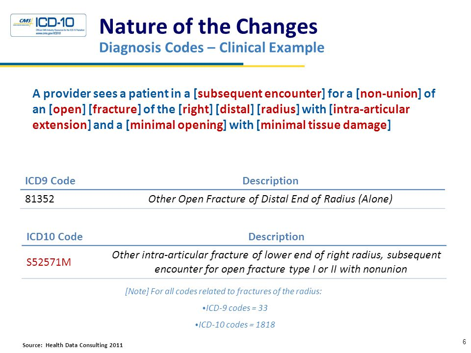 Nature of the Changes Diagnosis Codes – Clinical Example A provider sees a patient in a [subsequent encounter] for a [non-union] of an [open] [fracture] of the [right] [distal] [radius] with [intra-articular extension] and a [minimal opening] with [minimal tissue damage] 6 ICD9 CodeDescription 81352Other Open Fracture of Distal End of Radius (Alone) ICD10 CodeDescription S52571M Other intra-articular fracture of lower end of right radius, subsequent encounter for open fracture type I or II with nonunion Source: Health Data Consulting 2011HResourcesc [Note] For all codes related to fractures of the radius: ICD-9 codes = 33 ICD-10 codes = 1818