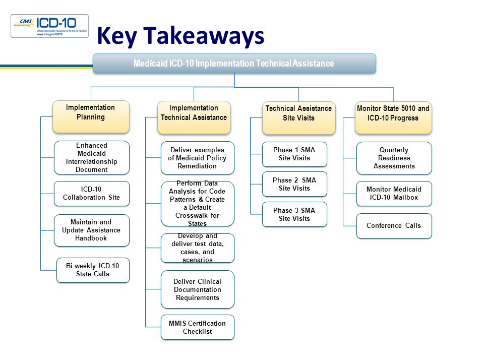 Key Takeaways Medicaid ICD-10 Implementation Technical Assistance Enhanced Medicaid Interrelationship Document Implementation Planning ICD-10 Collaboration Site Develop and deliver test data, cases, and scenarios Deliver Clinical Documentation Requirements Technical Assistance Site Visits Phase 1 SMA Site Visits Implementation Technical Assistance Deliver examples of Medicaid Policy Remediation Quarterly Readiness Assessments Monitor State 5010 and ICD-10 Progress Monitor Medicaid ICD-10 Mailbox Conference Calls MMIS Certification Checklist Phase 2 SMA Site Visits Phase 3 SMA Site Visits Maintain and Update Assistance Handbook On Hold Bi-weekly ICD-10 State Calls Perform Data Analysis for Code Patterns & Create a Default Crosswalk for States
