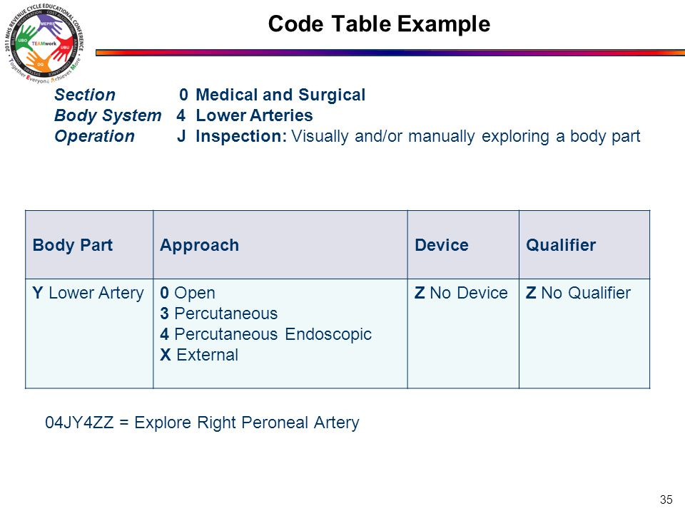 Code Table Example Section 0 Medical and Surgical Body System 4 Lower Arteries Operation J Inspection: Visually and/or manually exploring a body part