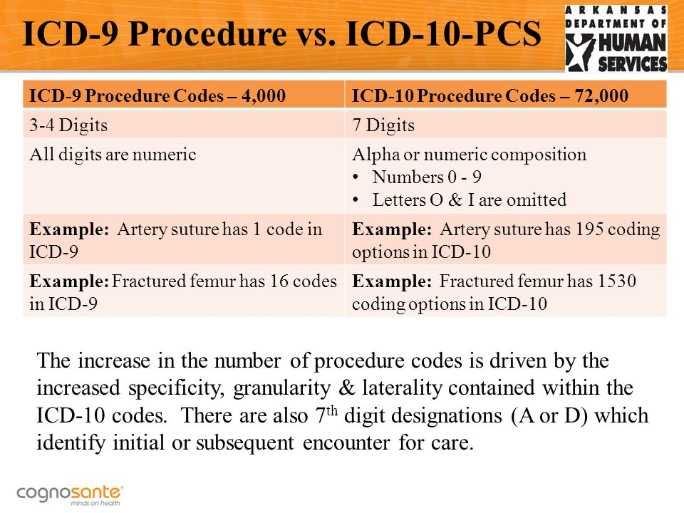 ICD-9 Procedure Codes – 4,000ICD-10 Procedure Codes – 72,000 3-4 Digits7 Digits All digits are numericAlpha or numeric composition Numbers 0 - 9 Letters O & I are omitted Example: Artery suture has 1 code in ICD-9 Example: Artery suture has 195 coding options in ICD-10 Example: Fractured femur has 16 codes in ICD-9 Example: Fractured femur has 1530 coding options in ICD-10 ICD-9 Procedure vs.
