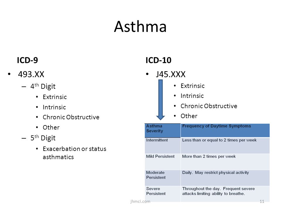 Asthma ICD-9 493.XX – 4 th Digit Extrinsic Intrinsic Chronic Obstructive Other – 5 th Digit Exacerbation or status asthmatics ICD-10 J45.XXX Extrinsic